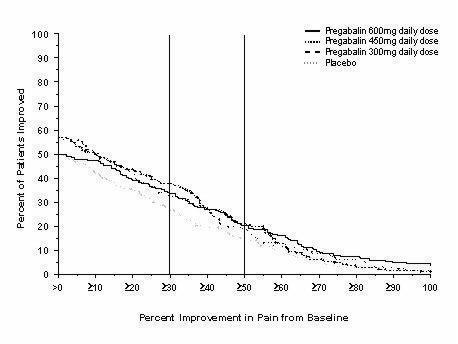 s pregabalin neuropathic pain