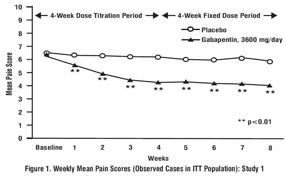 phentermine dose titration