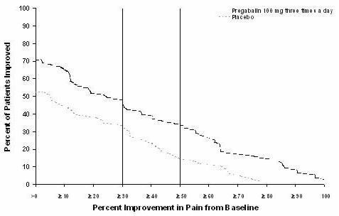 14.1 Neuropathic pain associated with diabetic peripheral neuropathy